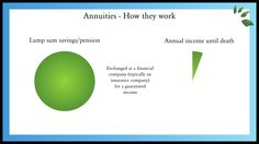 Pensions, what is an annuity & how do annuities work