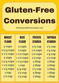 Gluten-Free Conversions Chart by HanyandHomemade We've created this handy dandy Gluten-Free Conversion chart for all you Gluten-Free bakers. This is great to print out and hang on your fridge for easy use. Also see our 17 Gluten-Free Mixes Gluten Free Diet, Foods With Gluten, Gluten Free Cooking, Dairy Free Recipes, Paleo Diet, Wheat Free Recipes, Gluten Free Kitchen, Gluten Free Drinks, Gluten Free Pie Crust
