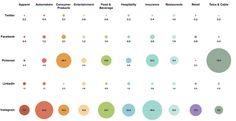 B2C social engagement rates