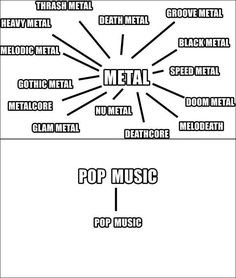 Sorry, but I have to say it.  A lot of people think that metal is hideous and just screaming.  It's very open with tons of types.  All the types are different and all still amazing music.  Pop is soooo...  Closed minded.  Top 100 is so, it's just like the Capitol from the hunger games.  The other types of music are the districts.  Slowly building up...  Until they take down pop.  I hope they knock it down soon..