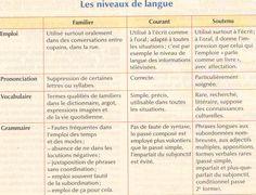 registres de langue