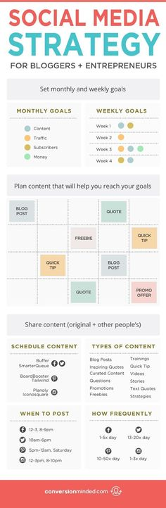 How to Create a Social Media Strategy That Works   If you're ready to get serious about social media, but aren't sure about the best ways to use it for your blog or business, this post is for you! It includes 9 tips for bloggers and entrepreneurs to help you create a social media strategy that gets you more followers, traffic, subscribers and sales, PLUS save you tons of time each week. Click through to check out all the tips!