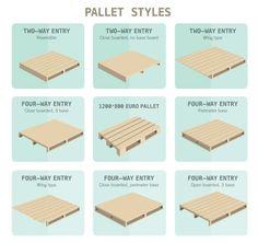 Standard Pallet Size Types Dimensions Block Stringer Pallets Freightquote