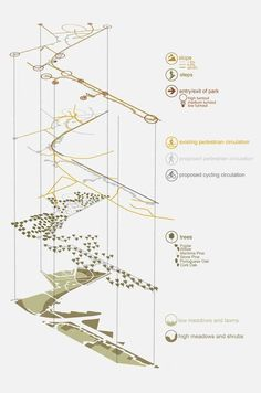 32 Ideas for Landscape Architecture Concept Diagram Ideas - 32 Ideas for Lan . - 32 Ideas for Landscape Architecture Concept Diagram Ideas – 32 Ideas for Landscape Architecture C - Plan Concept Architecture, Collage Architecture, Site Analysis Architecture, Architecture Graphics, Architecture Sketchbook, Site Development Plan Architecture, Landscape Diagram, Landscape And Urbanism, Landscape Architecture Design
