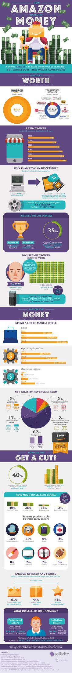 Breaking Down How Amazon Makes Money