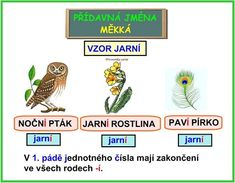 DRUHY PŘÍDAVNÝCH JMEN Mekka, English Vocabulary, Montessori, Homeschool, Language, Teaching, Education, Literatura, Languages