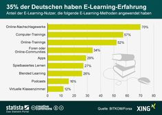 Deutsche haben Erfahrungen mit eLearning - oder auch nicht:  Die Definition macht den Unterschied