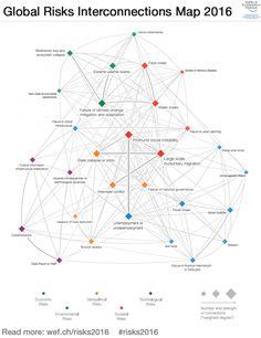 Global Risks 2016 - Reports - World Economic Forum