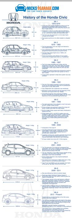 History of the Honda Civic. One of the best loved and best selling cars in the world!