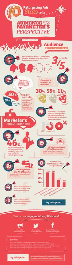 #Infographic: Ad Retargeting Statistics: Audience vs. Marketers Perspective - #marketing #advertising