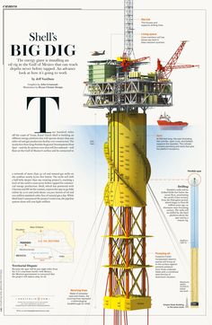 Condé Nast Portfolio (RIP) annotated the inner workings of a massive oil rig in the Gulf of Mexico Design Jobs, Oil Rig Jobs, Petroleum Engineering, Chemical Engineering, Marine Engineering, Big Oil, Drilling Rig, Oil Industry, Crude Oil
