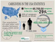 "#Infographic on #caregivers in the USA -- take a closer look at the ""invisible"" population of caregivers in the United States    www.caregiversurvivalnetwork.com"