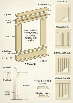 DIY: Add Charm, Interest and Visual Appeal with the Classic Look of Wainscoting