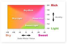 Ozeki Sake Meter Value
