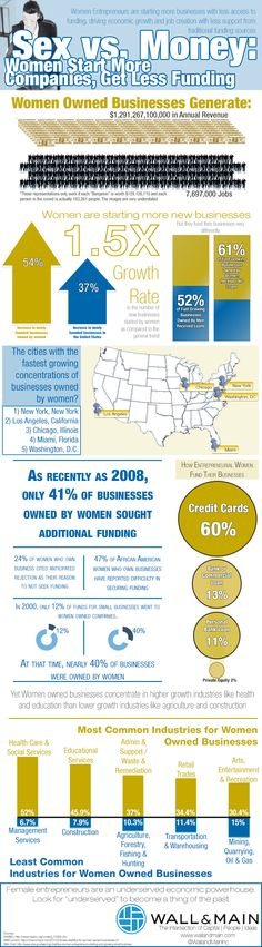 Women Start More Companies, Get Less Funding [Infographic]