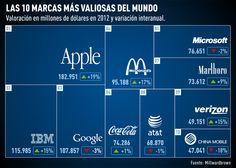 ¿sabes cuales son las 10 campañas mas valoradas del mundo? #advertising #publicidad #branding #marca