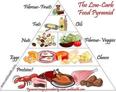 Interesting pyramid...I read an article yesterday that us women are culprits of not enough protein and that will contribute to us struggling to lose weight. No carbs is easy if you have a great protein substitute to fill you up!