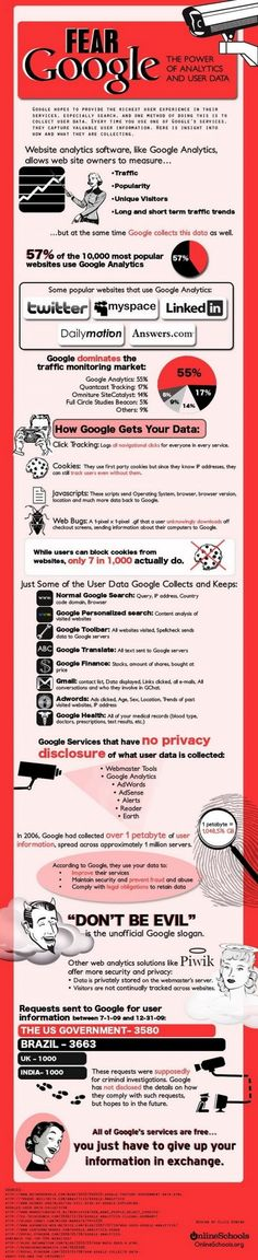 Fear #Google - The Power Of #Analytics And #User #Data