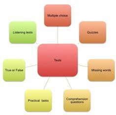 ptlls assessment methods essays