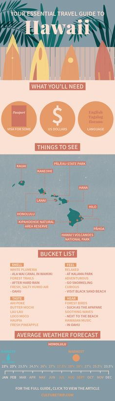 Your Essential Travel Guide to Hawaii (Infographic) | Hawaii, Island, weekend break, USA, bucket list, wanderlust, adventure, challenge, coffee, bar, food, must try, Summer, Beach, Honolulu