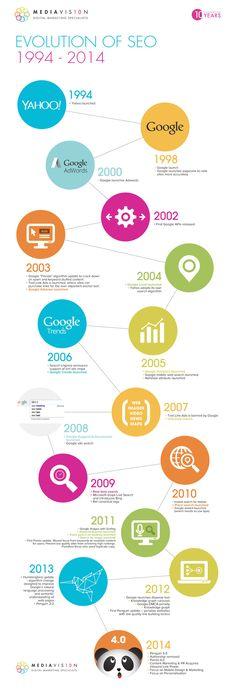 Infographie retraçant 10 ans de SEO #SEO #Marketing #Référencement