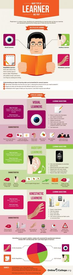 How Do You Learn? |interesting... I am a kinesthetic learner but have adapted study habits from every category.