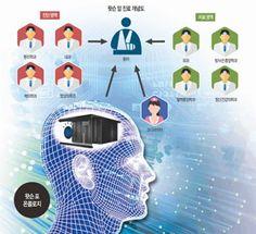 [IBM Korea 김상훈- 국내에 들어온 'AI 닥터' 사람보다 나을까]    다음 달 초 우리나라에서 '인공지능(AI) 진료'가 첫선을 보입니다. 가천대 인천길병원이 IBM의 의료용 AI '왓슨 포 온콜로지(Watson for Oncology)'를 도입해 암 환자 진료를 본격적으로 시작합니다. 당초 지난달 중순부터 진료를 시작하려고 했지만 '왓슨 전용 진료실' 마련, 내부 프로세스와의 연결 작업에 시간이 지체되면서 늦어졌습니다. 올해 3월 바둑기사 이세돌과 세기의 대결을 펼쳤던 '알파고'의 위력을 여실히 지켜봤기 때문일까요. 미래 의료의 아이콘처럼 떠오른 'AI 진료'에 대한 기대감과 호기심으로 사전 예약 문의가 잇따르고 있다고 합니다. 하지만 환자 의료 정보 보호와 의료 사고 발생에 대한 우려는 여전히 풀어야 할 숙제입니다.  #IBM #왓슨 #Watson #가천길대 #인공지능 #의료 #AI #김상훈 #닥터 #의료정보…