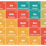 Introducing: the Periodic Table of Diabetes Management