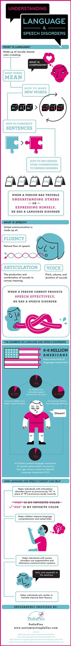 8-9% of young children have some kind of speech sound disorders. Turn to this infographic to learn more about how speech and language issues can affec: