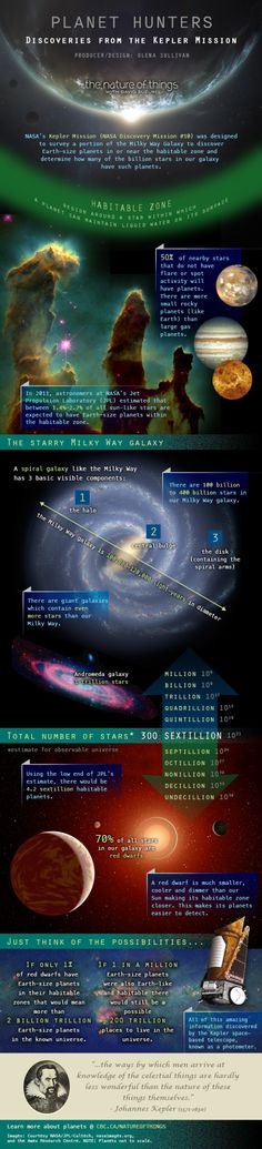 Planet Hunters: Discoveries From the Kepler Mission[INFOGRAPHIC]