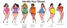 Taking The Negative Out Of Plus Size Clothing: Identifying your body shape...the plus size edition