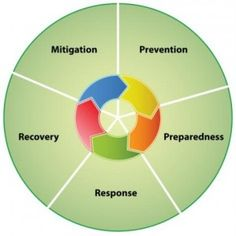 5 Phases of Emergency Management