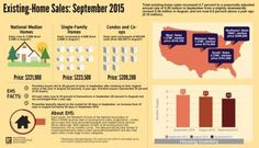 Properties typically stayed on the market for 49 days, an increase from 47 days in August but below the 56 days in September 2014. #NAREHS