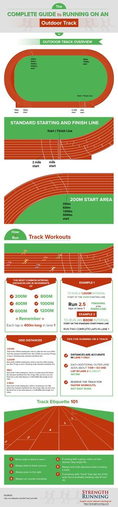 The Complete Guide to Running on an Outdoor Track - great reminders about where to start for different distances and track etiquette!