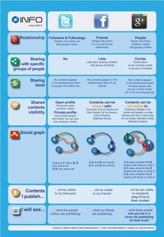 Facebook Vs Twitter Vs Google Plus