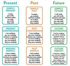 is verb tense? What is verb tense?, What is verb tense?, 16 Tenses in English Grammar with formula and examples Tenses chart will help you to learn tenses and remember tenses formula. Jobs and Occupations Vocabulary Tenses Chart, All Tenses, Tenses Grammar, Verb Tenses, English Grammar Tenses, English Grammar Worksheets, Learn English Grammar, English Lessons, English English