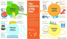 Factors Which affects a Bigdata entity The general consensus of the day is that there are specific attributes that define big data. In most big data circles, these are called the four V's: volume, variety, velocity, and veracity The ultimate objective of any big data project should be to generate some sort of value for the company doing all the analysis. Otherwise, you're just performing some technological task for technology's sake. FOR TRAINING VISIT : http://asiteducation.com/