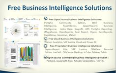 40 Open Source and Free Business Intelligence Software - http://www.predictiveanalyticstoday.com/open-source-free-business-intelligence-solutions/