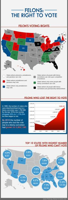 Do Felons Have The Right to Vote? - Over five million Americans are #disenfranchised from #voting even if the former inmates are again productive members of society who pay taxes. Both #Florida & #Virginia, two highly contested states, do not restore the right to vote upon completion of a felon's sentence. 10.42% of Florida residents of voting age are barred from #voting because of their criminal history | Prison Path