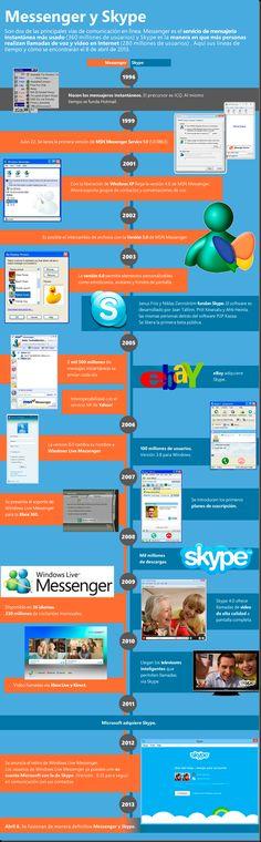 Messenger y Skype