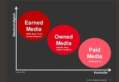 Paid, Earned, Owned