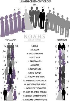 Jewish Ceremony Order | NOAH'S Weddings Blog | NOAH'S Event Venue