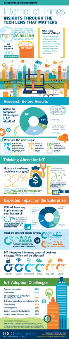 Internet of Things: Insights through the Tech Lens that Matters [Infographic] [Infographic] | Daily Infographic