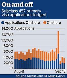 457 Visa Applicants Australia Visa, Under Pressure, Bar Chart, How To Apply, Bar Graphs