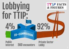 Lobbying for TTIP: 4% Public Interest, 92% Private Sector Lobby http://corporateeurope.org/international-trade/2014/07/who-lobbies-most-ttip