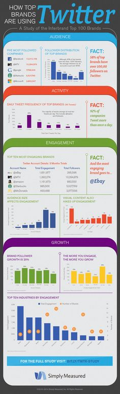 How top brands are using Twitter. #infographic #socialmedia #Twitter