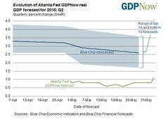 Evolution of Atlanta Fed GDPNow real GDP forecast, at june 3, 2015