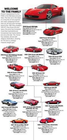 Ferrari Evolution II
