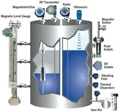 A Dozen Ways to Measure Fluid Level and How They Work | Sensors Mechanical Engineering Design, Systems Engineering, Chemical Engineering, Electronic Engineering, Electrical Engineering, Civil Engineering Construction, Marine Engineering, Piping And Instrumentation Diagram, Piping Design