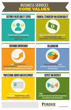 Poster about the Purdue Business Services Core Values & Leadership Behaviors